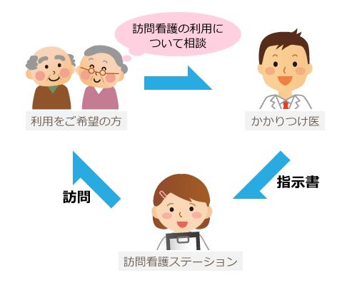 医療保険で訪問看護を利用する場合